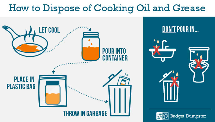 Infographic: How to Dispose of Cooking Oil