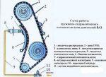 Устройство грм ваз 2106 – Ваз 2106 газораспределительный механизм