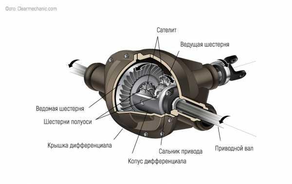 reduktor-zadnego-mosta-vaz-2104-peredatochnoe-chislo_13.jpg